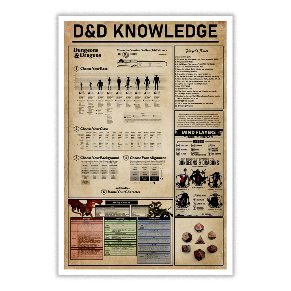 Dungeons and Dragon knowledge poster